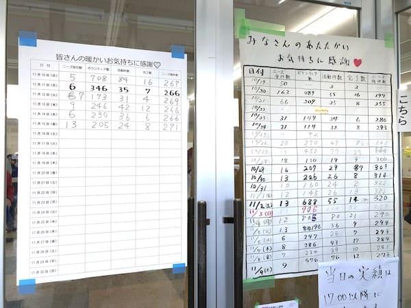 ボランティアセンターに貼られているボランティア数の画像