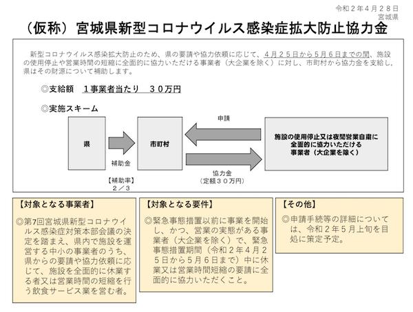 宮城県新型コロナウイルス感染症拡大防止協力金